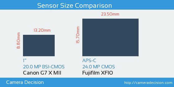 Canon G7 X MII vs Fujifilm XF10 Sensor Size Comparison