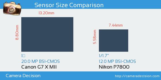 Canon G7 X MII vs Nikon P7800 Sensor Size Comparison