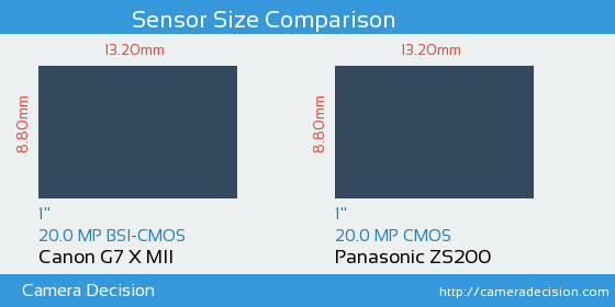 Canon G7 X MII vs Panasonic ZS200 Sensor Size Comparison