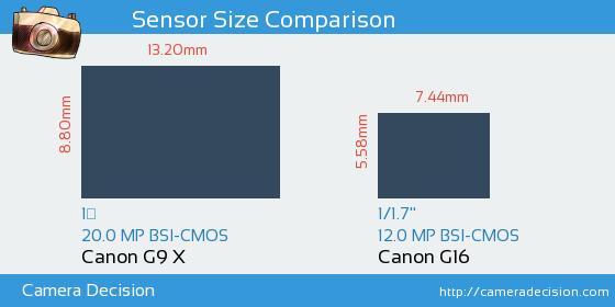 Canon G9 X vs Canon G16 Sensor Size Comparison