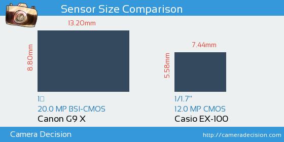 Canon G9 X vs Casio EX-100 Sensor Size Comparison