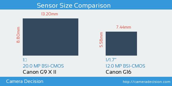 Canon G9 X II vs Canon G16 Sensor Size Comparison
