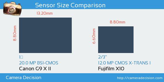 Canon G9 X II vs Fujifilm X10 Sensor Size Comparison