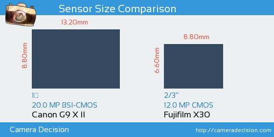Canon G9 X II vs Fujifilm X30 Sensor Size Comparison