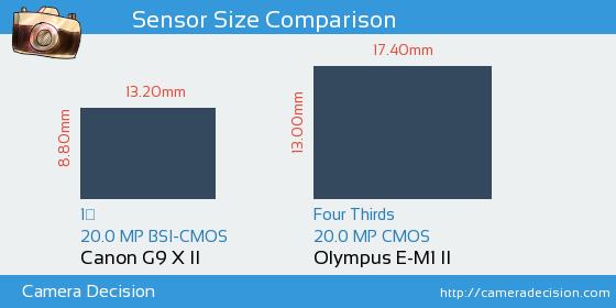 Canon G9 X II vs Olympus E-M1 II Sensor Size Comparison
