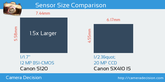 Canon S120 vs Canon SX410 IS Sensor Size Comparison