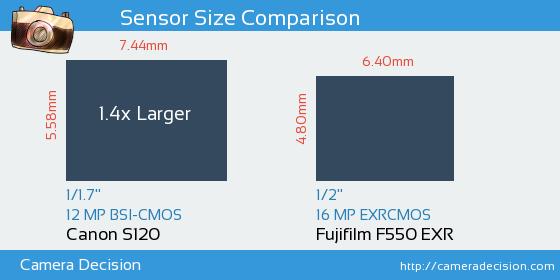 Canon S120 vs Fujifilm F550 EXR Sensor Size Comparison