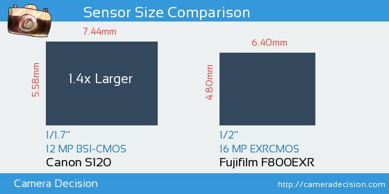 Canon S120 vs Fujifilm F800EXR Sensor Size Comparison