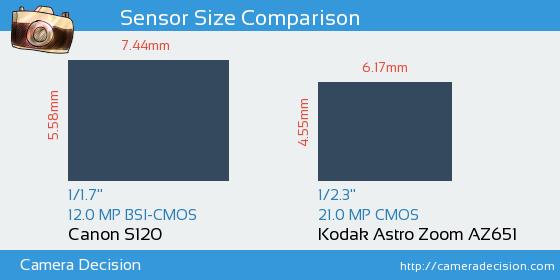 Canon S120 vs Kodak Astro Zoom AZ651 Sensor Size Comparison
