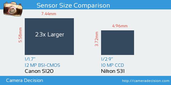 Canon S120 vs Nikon S31 Sensor Size Comparison