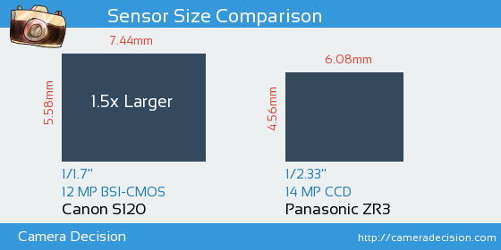 Canon S120 vs Panasonic ZR3 Sensor Size Comparison