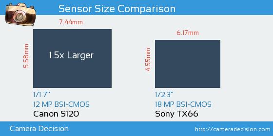 Canon S120 vs Sony TX66 Sensor Size Comparison