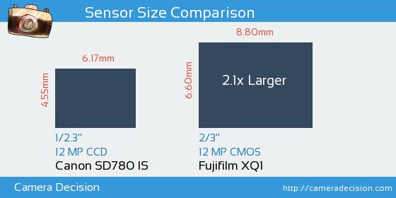 Canon SD780 IS vs Fujifilm XQ1 Sensor Size Comparison