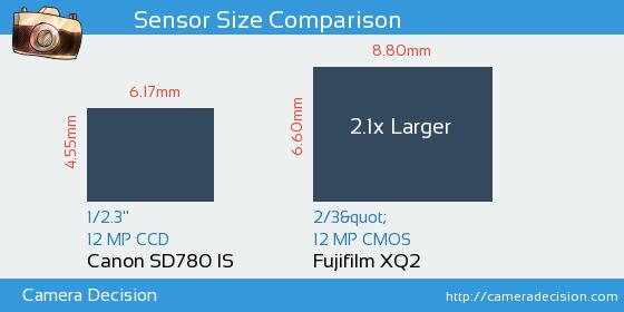 Canon SD780 IS vs Fujifilm XQ2 Sensor Size Comparison