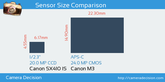 Canon SX410 IS vs Canon M3 Sensor Size Comparison