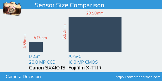 Canon SX410 IS vs Fujifilm X-T1 IR Sensor Size Comparison