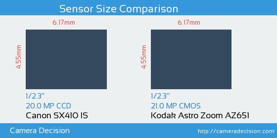 Canon SX410 IS vs Kodak Astro Zoom AZ651 Sensor Size Comparison