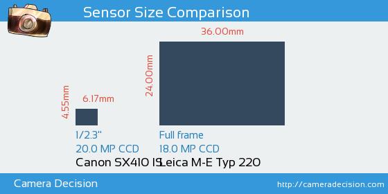 Canon SX410 IS vs Leica M-E Typ 220 Sensor Size Comparison