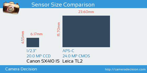 Canon SX410 IS vs Leica TL2 Sensor Size Comparison