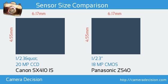 Canon SX410 IS vs Panasonic ZS40 Sensor Size Comparison