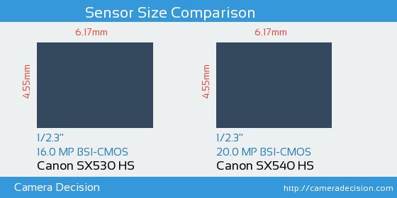Canon SX530 HS vs Canon SX540 HS Sensor Size Comparison