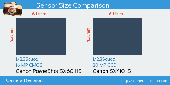 Canon SX60 HS vs Canon SX410 IS Sensor Size Comparison