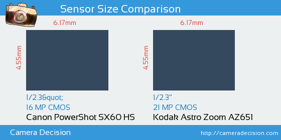 Canon SX60 HS vs Kodak Astro Zoom AZ651 Sensor Size Comparison