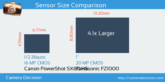 Canon SX60 HS vs Panasonic FZ1000 Sensor Size Comparison
