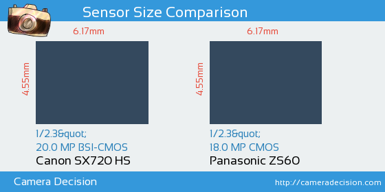 Canon SX720 HS vs Panasonic ZS60 Sensor Size Comparison