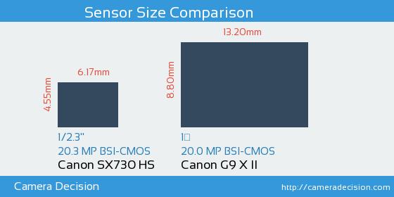 Canon SX730 HS vs Canon G9 X II Sensor Size Comparison