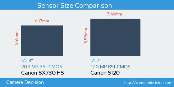 Canon SX730 HS vs Canon S120 Sensor Size Comparison