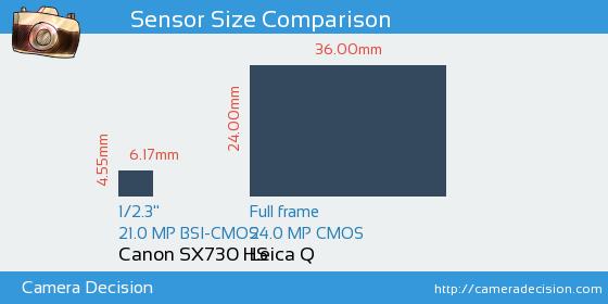 Canon SX730 HS vs Leica Q Sensor Size Comparison