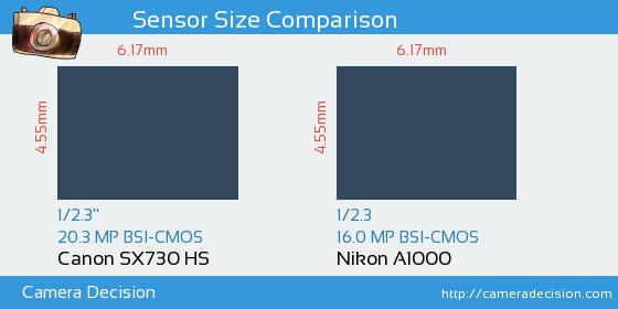 Canon SX730 HS vs Nikon A1000 Sensor Size Comparison
