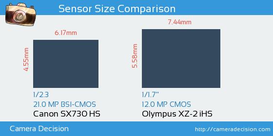 Canon SX730 HS vs Olympus XZ-2 iHS Sensor Size Comparison