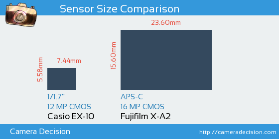 Casio EX-10 vs Fujifilm X-A2 Sensor Size Comparison