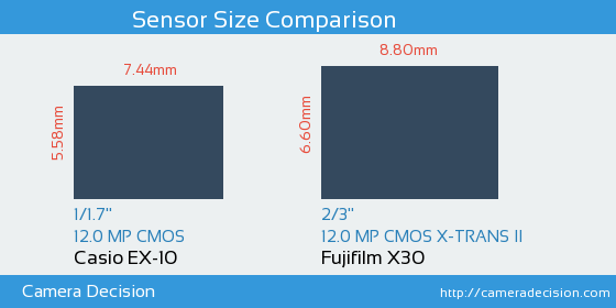 Casio EX-10 vs Fujifilm X30 Sensor Size Comparison