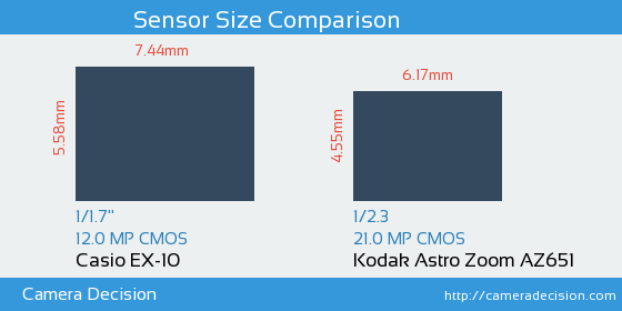 Casio EX-10 vs Kodak Astro Zoom AZ651 Sensor Size Comparison