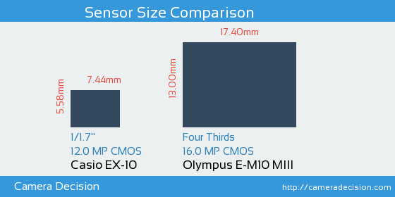 Casio EX-10 vs Olympus E-M10 MIII Sensor Size Comparison