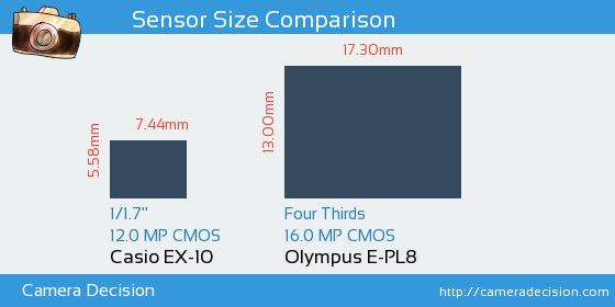 Casio EX-10 vs Olympus E-PL8 Sensor Size Comparison