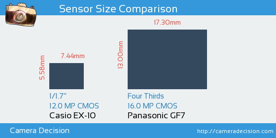 Casio EX-10 vs Panasonic GF7 Sensor Size Comparison