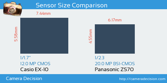 Casio EX-10 vs Panasonic ZS70 Sensor Size Comparison
