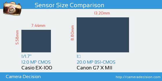 Casio EX-100 vs Canon G7 X MII Sensor Size Comparison