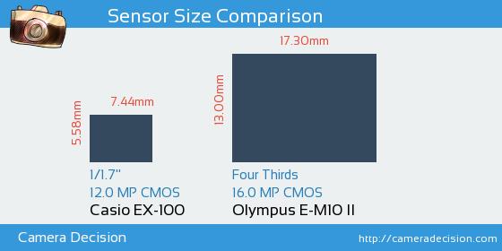 Casio EX-100 vs Olympus E-M10 II Sensor Size Comparison