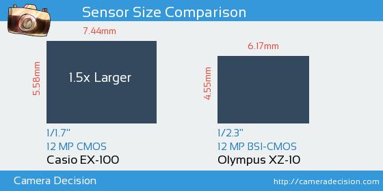 Casio EX-100 vs Olympus XZ-10 Sensor Size Comparison
