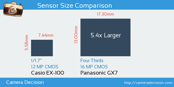 Casio EX-100 vs Panasonic GX7 Sensor Size Comparison