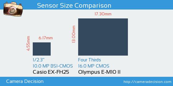 Casio EX-FH25 vs Olympus E-M10 II Sensor Size Comparison