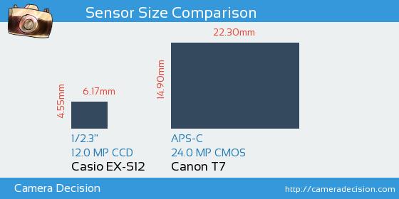 Casio EX-S12 vs Canon T7 Sensor Size Comparison