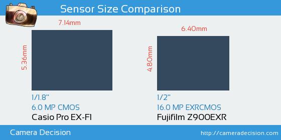 Casio Pro EX-F1 vs Fujifilm Z900EXR Sensor Size Comparison