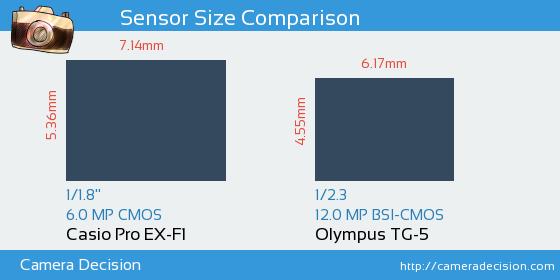 Casio Pro EX-F1 vs Olympus TG-5 Sensor Size Comparison