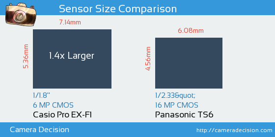 Casio Pro EX-F1 vs Panasonic TS6 Sensor Size Comparison